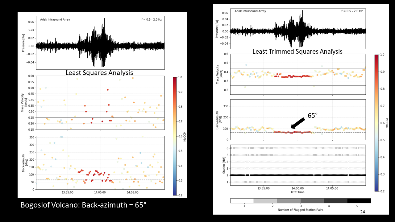 Comparison of Least Squares Analysis and Least Trimmed Squares Analysis on explosion data from an eruption from Bogoslof Volcano recorded at the Adak infrasound array in 2017. The H2 element of the array had its polarity reversed. Accurate backazimuth calculations were not possible using the Least Squares Analysis, but were successful using the Least Trimmed Squares Analysis.