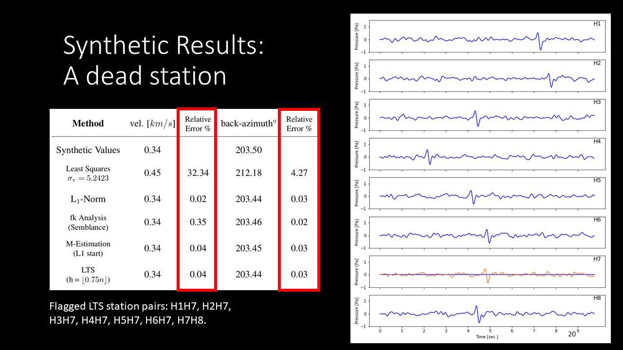 Velocity and back azimuth estimates of data with a simulated station outage on the H7 element of an infrasound array. Here the M-Estimation and LTS methods yielded substantially lower velocity errors than the other techniques.