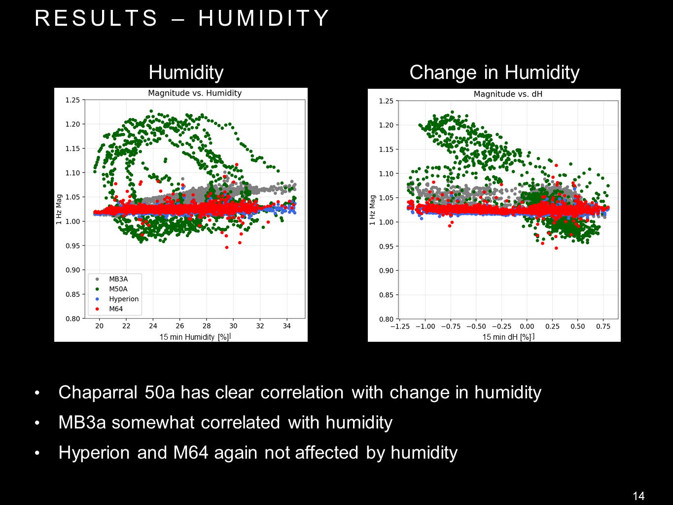 Sensor responses (at 1 Hz) to humidity (left) and changes in humidity (right) during a 7 day period in February 2018.