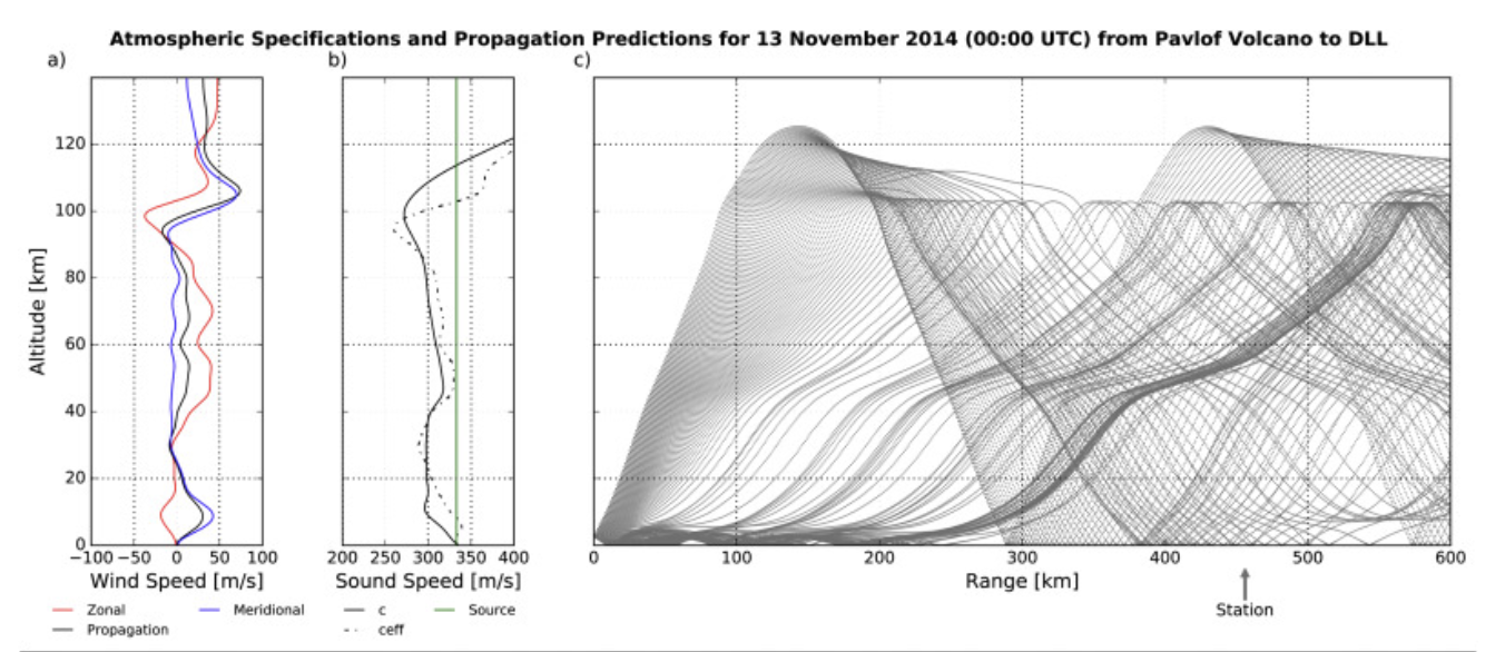 Atmospheric Specifications and Propagation Predictions for 13 November 2014 Graph from Pavlof Volcano to DLL